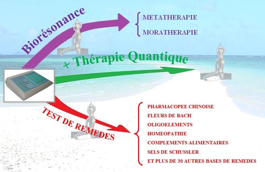 image reequilibration bioresonance